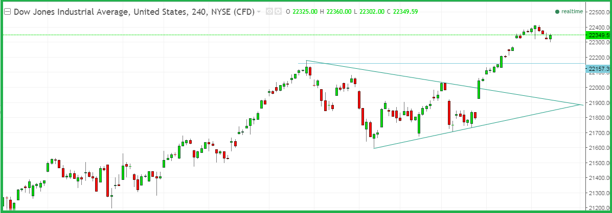 Dow 30 weekly forecast